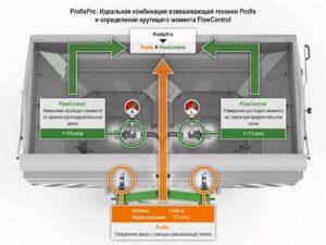 Новая интеллектуальная система взвешивания ProfisPro